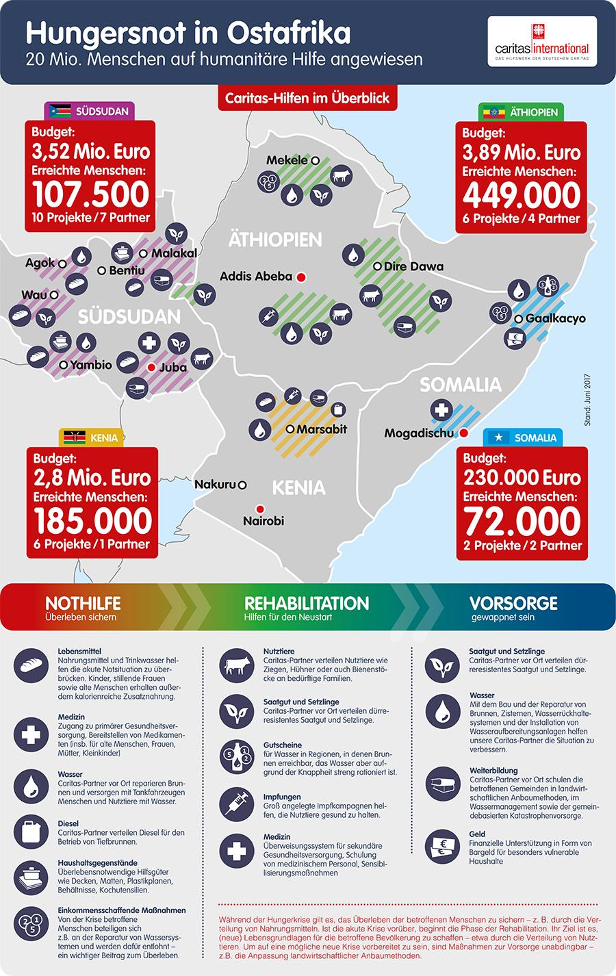 Kostenlose Dating-Seiten in Ostafrika